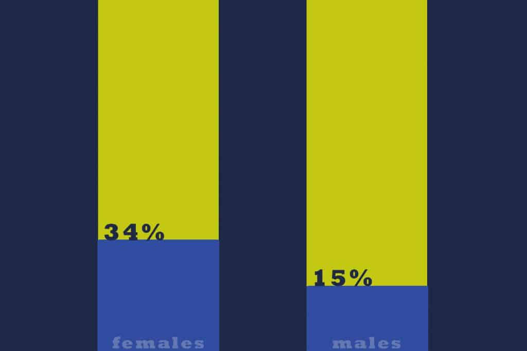 34 percent females and 15 percent males