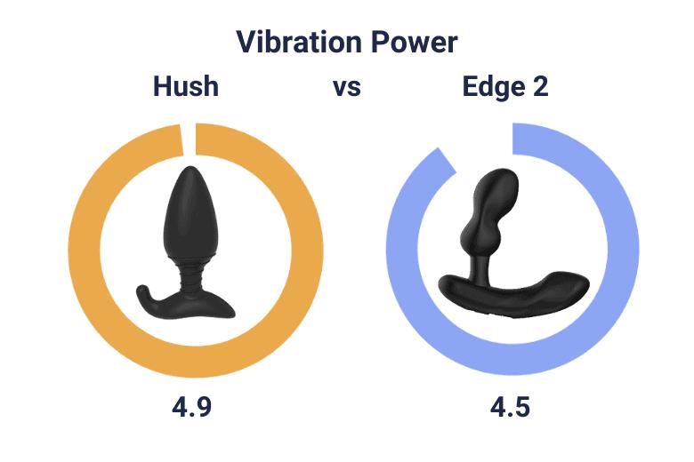 Hush vs Edge 2 Power
