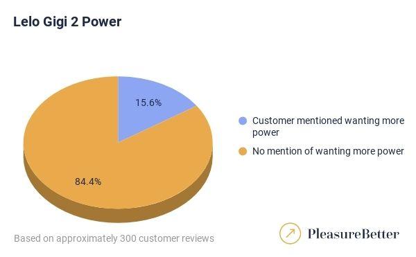 Gigi 2 Power Graph