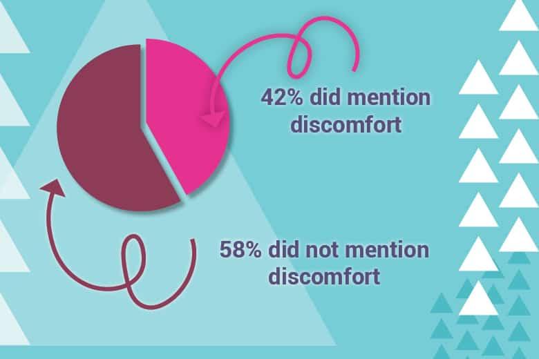 Lovense Dolce Comfort Statistics