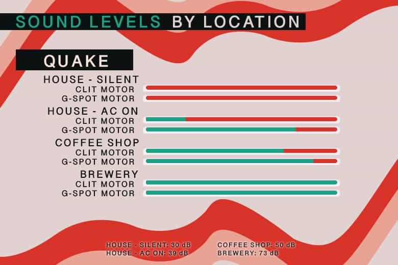 Lovense Quake Sound Levels