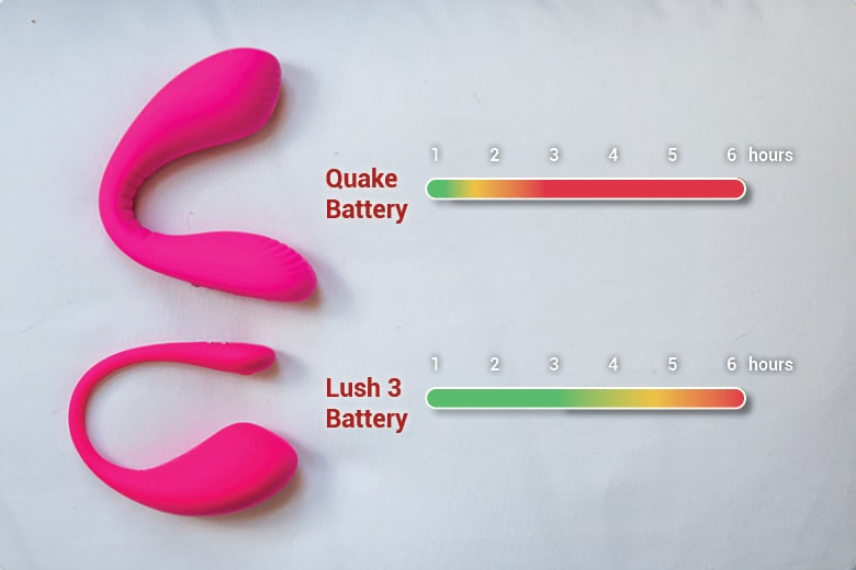 Lush and Dolce Comparison -Battery Life