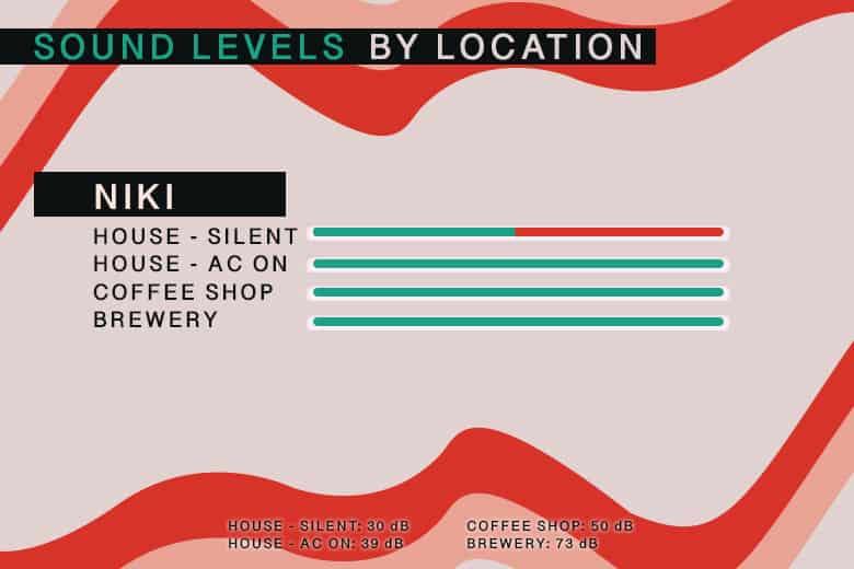 Niki Sound Levels