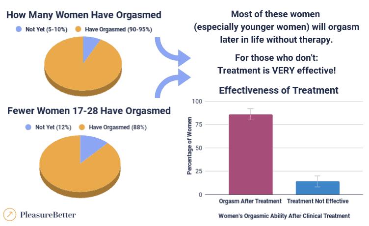 Pre-Orgasmic Women Charts