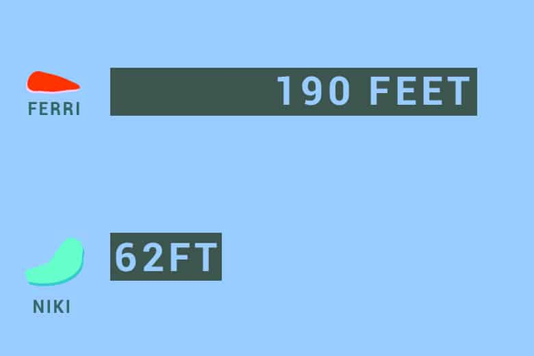 VeDO Niki Connectivity Range Compared to Lovense Ferri
