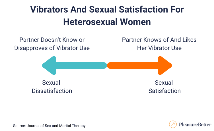 Vibrator Use and Satisfaction